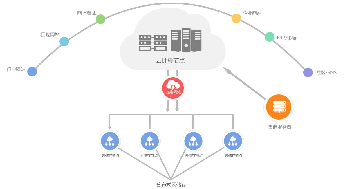 云服务器(Elastic Compute Service,简称ECS)服务